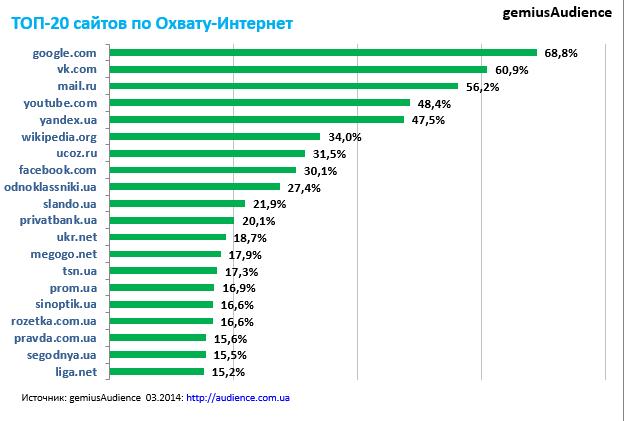 популярности знакомств рейтинги сайтов